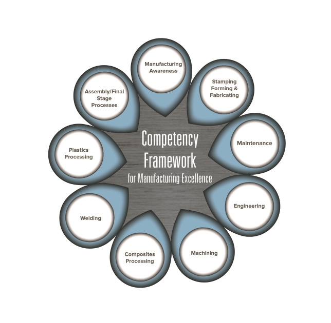 Created by a cross-section of manufacturing experts, Tooling U-SME's Competency Framework is a comprehensive series of competency models in nine manufacturing functional areas.