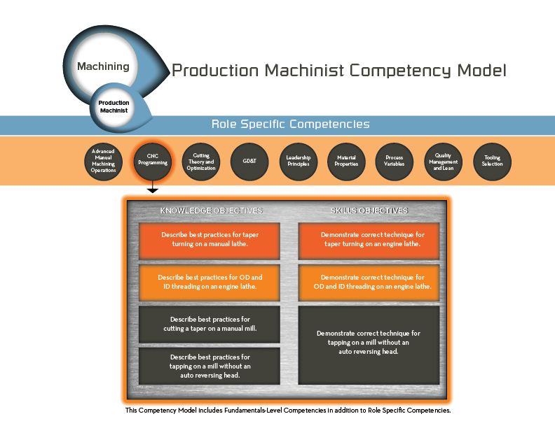 The Competency Framework outlines specific competencies for each job role. Here we explore the job role: Production Machinist.  This job role has nine role specific competencies from Advanced Manual Machining Operations to Tooling Selection. If you look at the highlighted CNC Programming example, you'll see the competency is broken down into knowledge objectives and skills objectives.  These objectives are linked where appropriate to connect theory to hands-on practice. The Competency Framework is easily adapted to fit your needs.