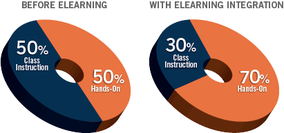 Before Elearning - With Elearning Integration Infographic